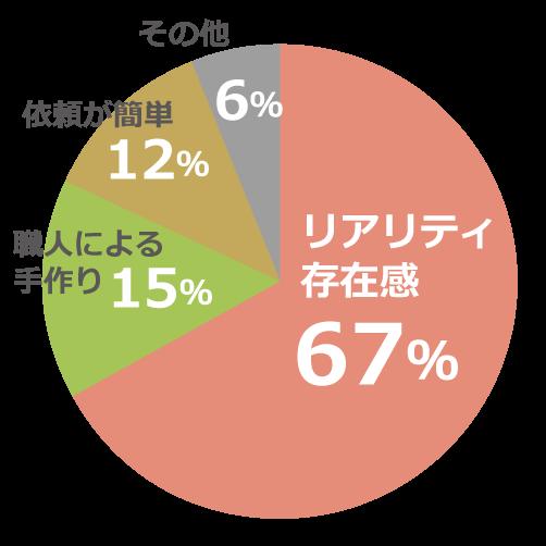 リアリティ・ 存在感67%、 職人による手作り15%、 依頼が簡単12%、 その他6%