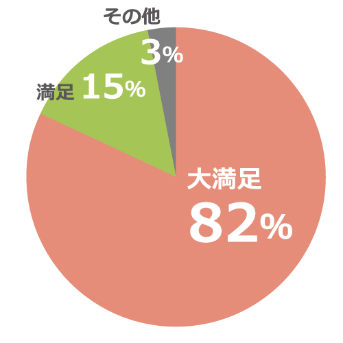 大満足82%、満足15%、その他3%