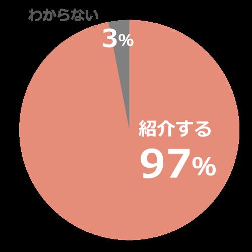 紹介する97%、わからない3%